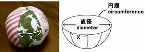 Circumference=diameter×π
