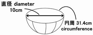 直径と円周の関係